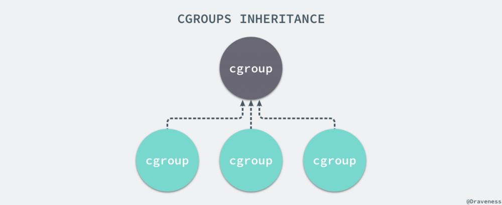 2017-11-30-cgroups-inheritance.png