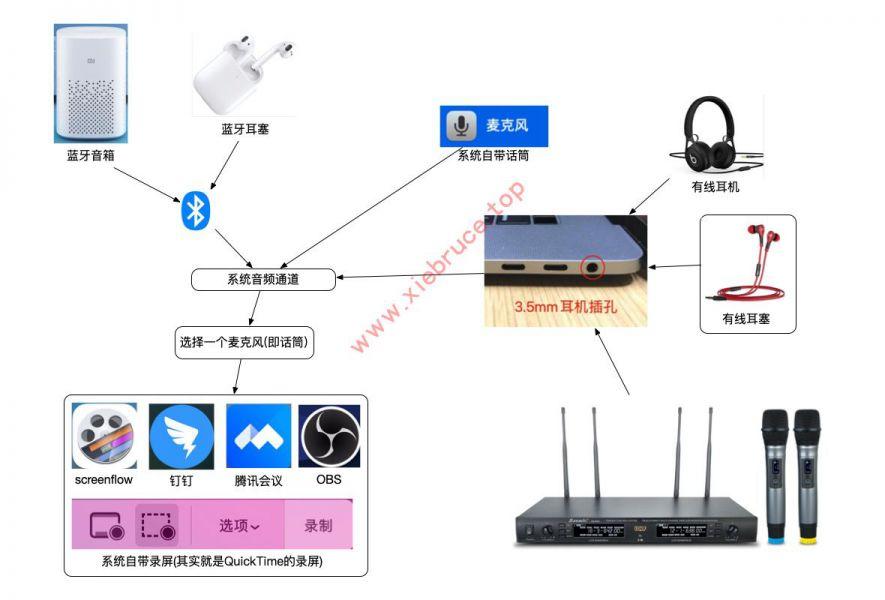 macOS音频原理-输入设备-
